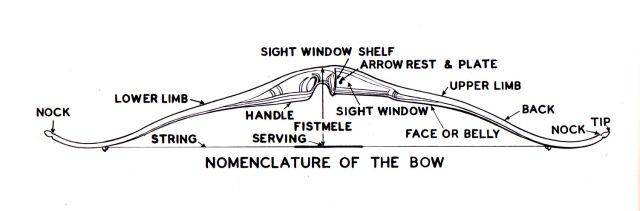 Secrets in Archery - Bogen und Pfeil-Basics